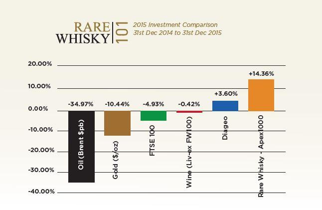 Quelle: Rare Whisky 101 Ltd.